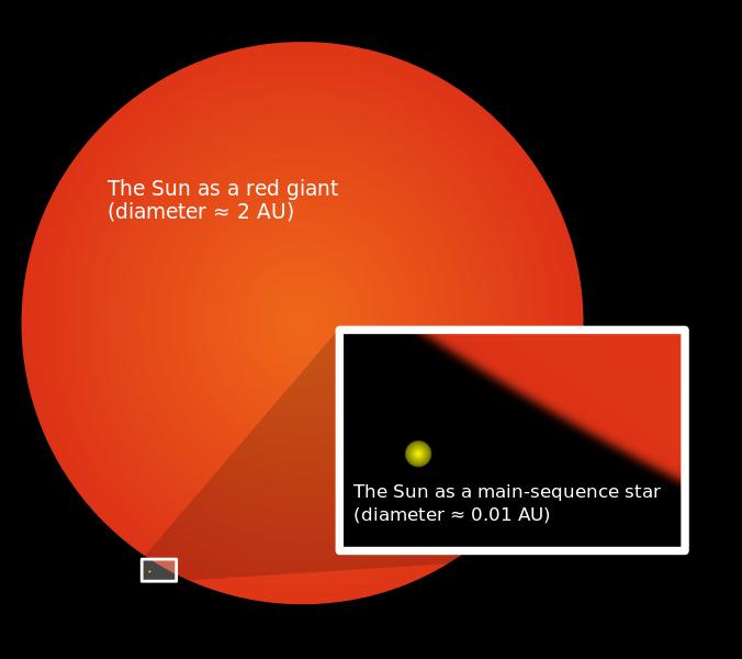 Tamaño actual y máximo del Sol  cuando sea una gigante roja