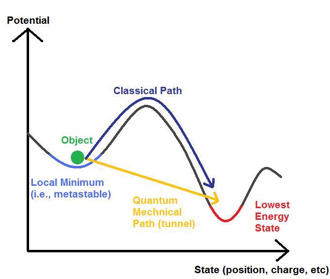 Efecto túnel cuántico. Fuente: Wikipedia