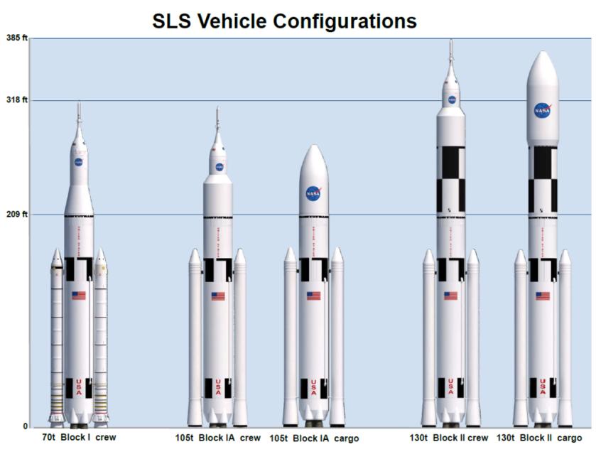 Distintas configuraciones del SLS