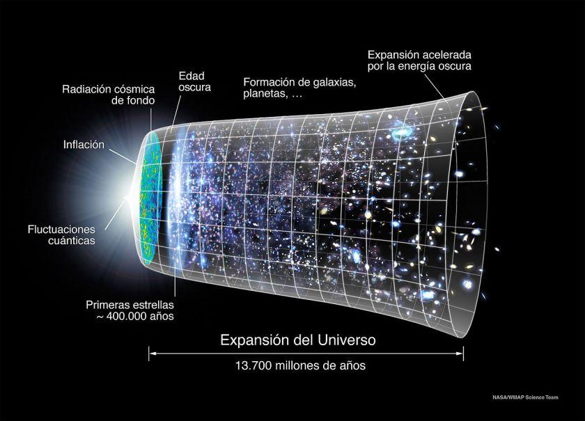 Evolucion_Universo_CMB_Timeline300_no_WMAP