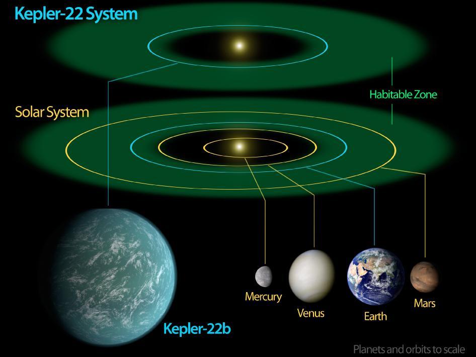 kepler-22b_órbita