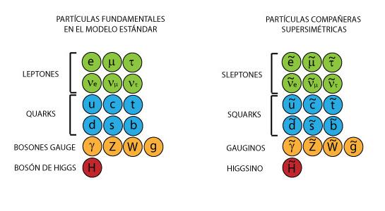 particulas_supersimetricas