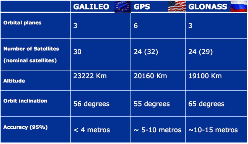 galileo_gps_glonass