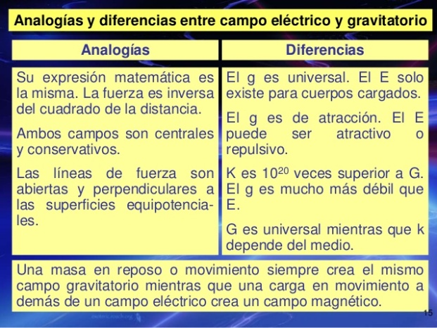 fsica-campo-elctrico-15-638