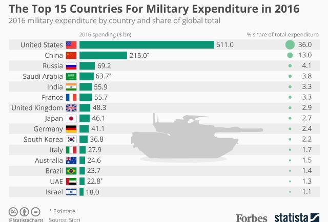 presupuesto_defensa