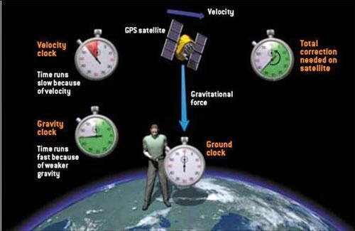 GPS relativity
