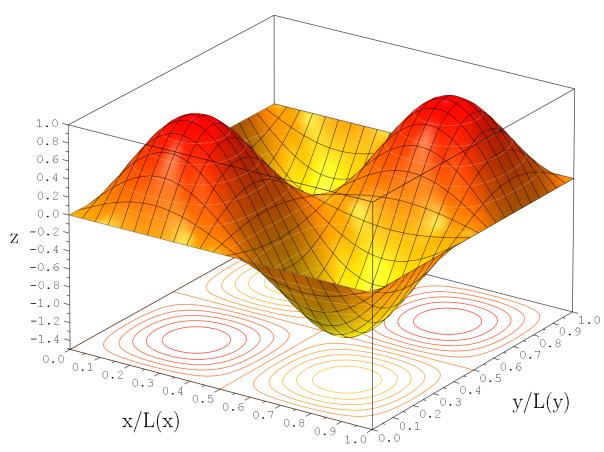 2D_Wavefunction_(2,2)_Surface_Plot